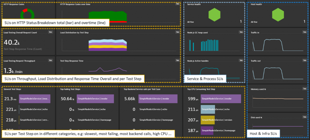 SLI-based Performance Dashboard with insights into each Test Step as well as visibility into process and infrastructure metrics