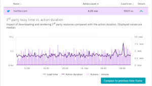Automated 3rd party monitoring with Dynatrace