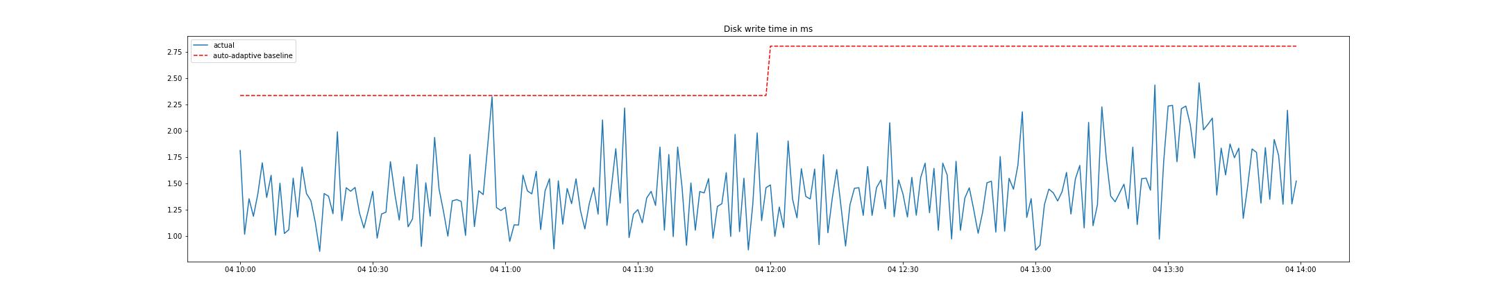 Auto-adaptive baseline for disk write times