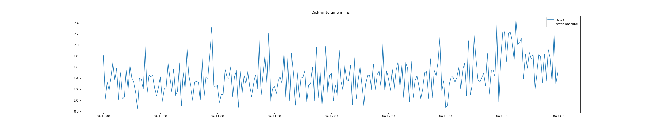 Disk write times with static baseline