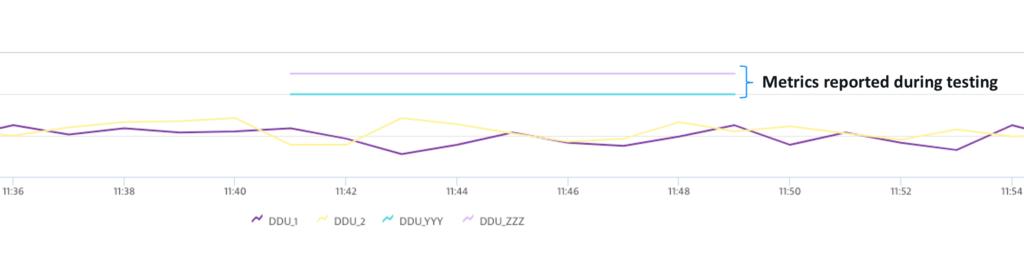 Screenshot Dynatrace Metrics reported during testing