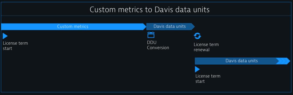 Dynatrace custom metrics to Davis data units