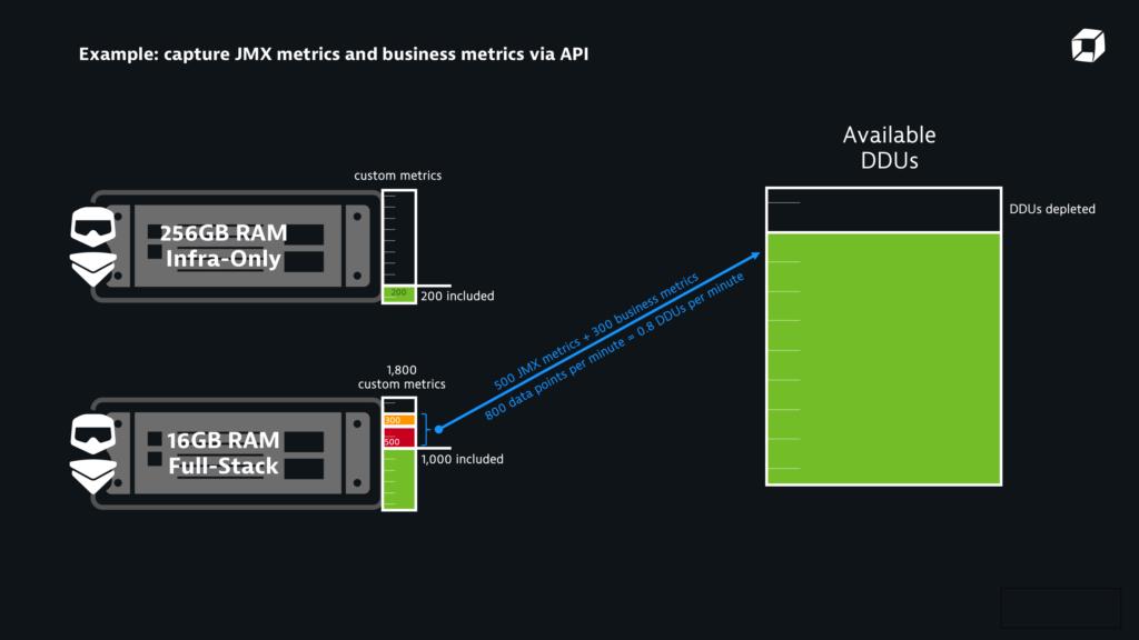Dynatrace captures JMX metrics and business metrics via API