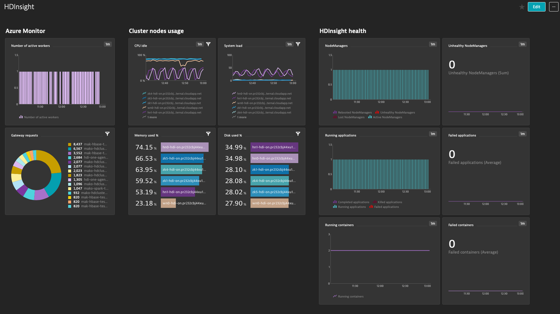 Azure HDInsights dashboard