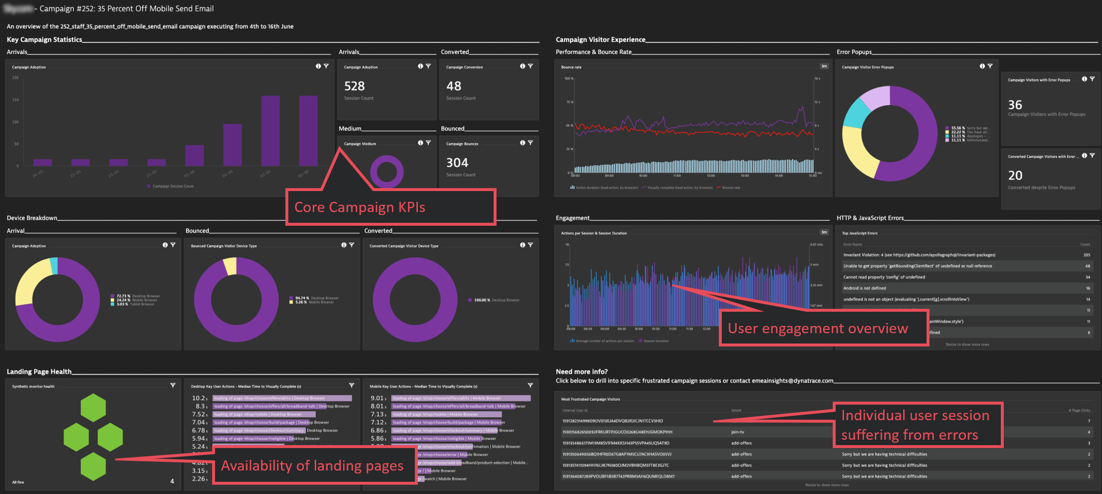 Marketing campaign overview in Dynatrace