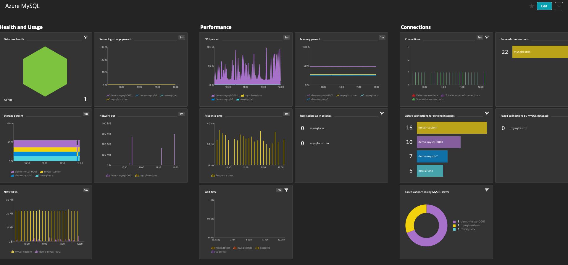 Azure MySQL dashboard