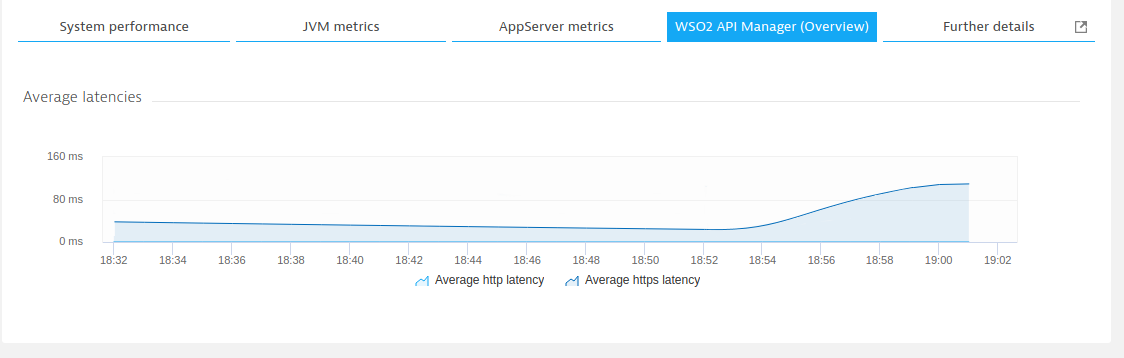 WSO2 API Manager latency chart in Dynatrace