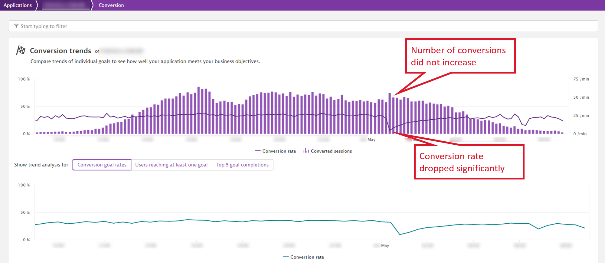 Conversion rate drop after the additional campaign traffic starts hitting the web site