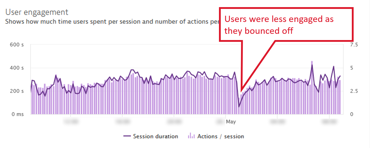 User engagement dropped significantly after campaign started