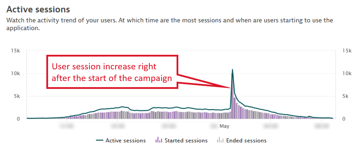 User session increase after campaign start