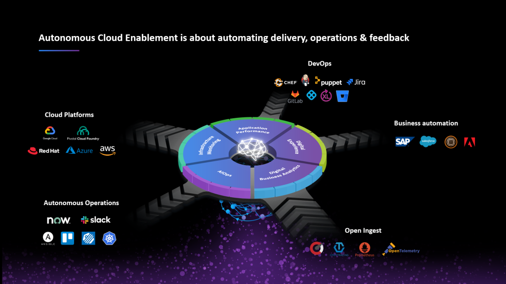 Autonomous Cloud Enablement is about automating delivery, operations & feedback loops