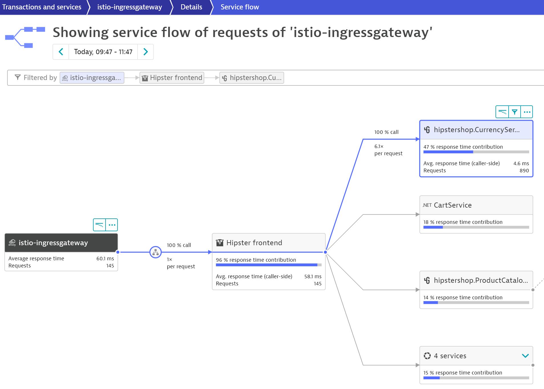 Service Flow starting at an ingress gateway