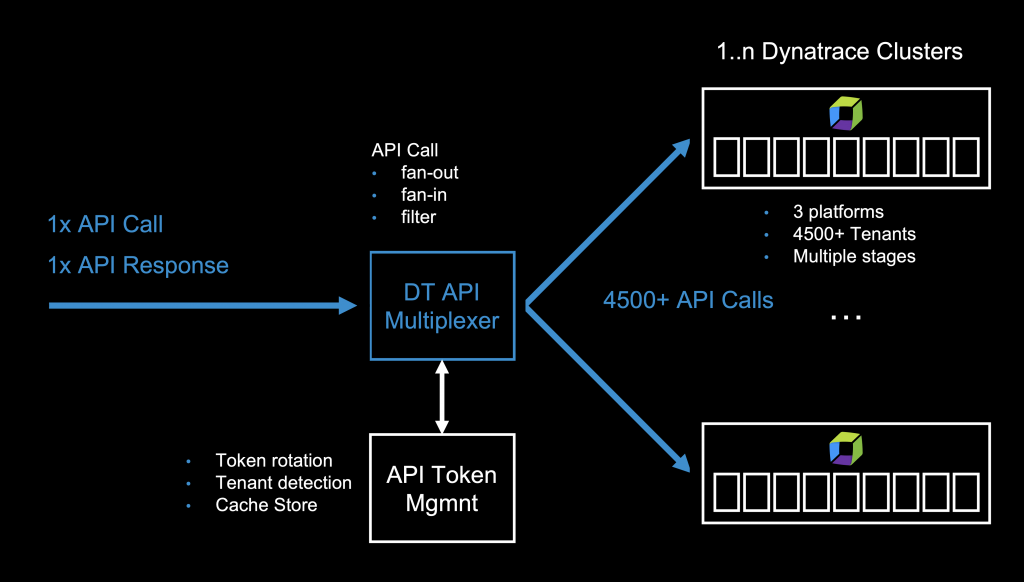 Managing the Dynatrace API across multiple thousand environments