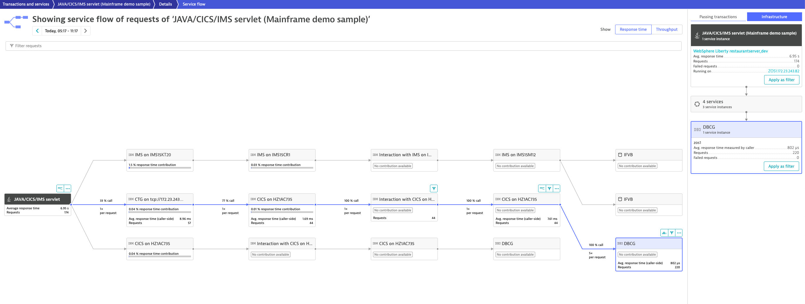 Service flow of incoming service requests executed on z/OS WebSphere Liberty