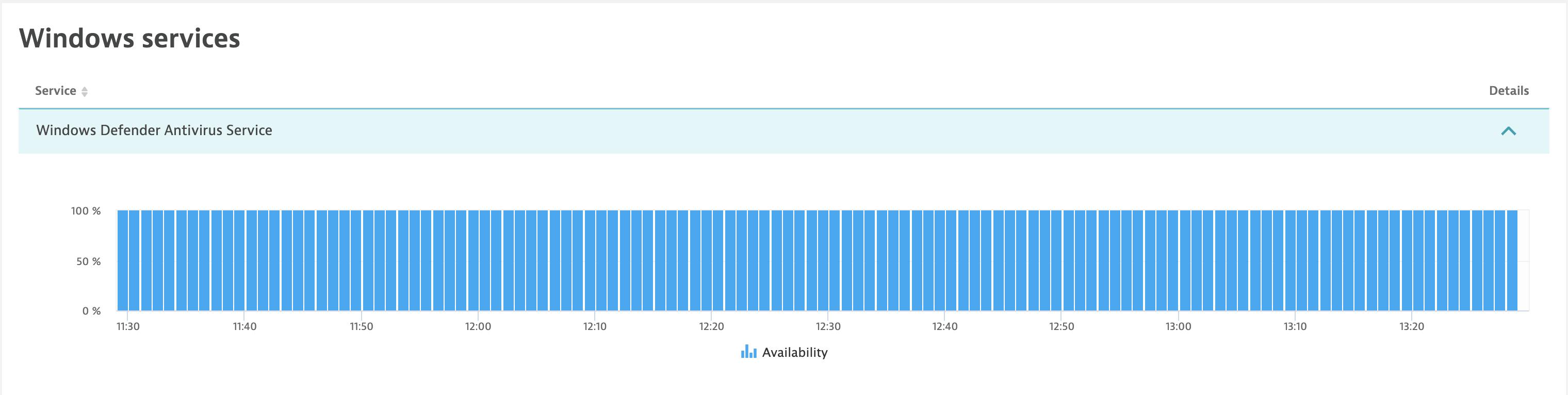 Windows service availability timeseries graph