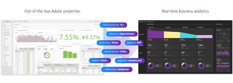 Transform digital experience in real-time using Experience Cloud ID from Adobe Analytics