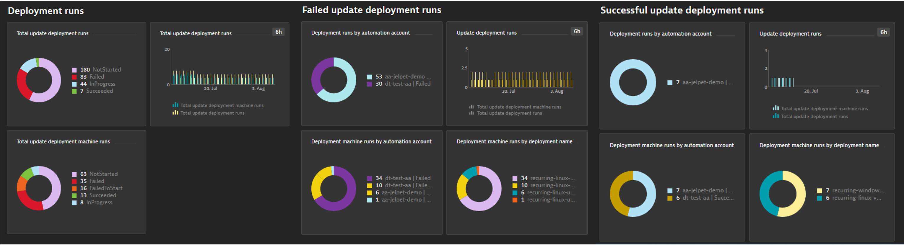 Simplify cloud operations with automated observability into your Azure Automation service