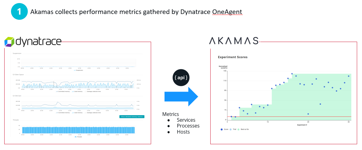Akamas pulls in full stack Dynatrace data to make configuration change decisions for upcoming experiments