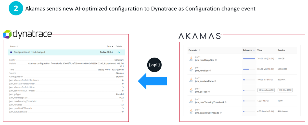 Akamas informs Dynatrace about every configuration change making these experiments visible to the users of Dynatrace and Dynatrace's own Davis AI