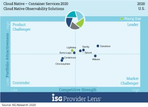 Dynatrace Earns Top Position in ISG Provider Lens™ Cloud-Native Observability Solutions Quadrant