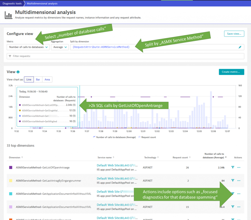 Dynatrace analyzes billions of PurePaths to give answers to questions around performance and architectural problem patterns