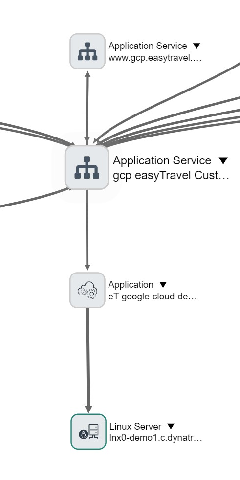 Dependency view in ServiceNow
