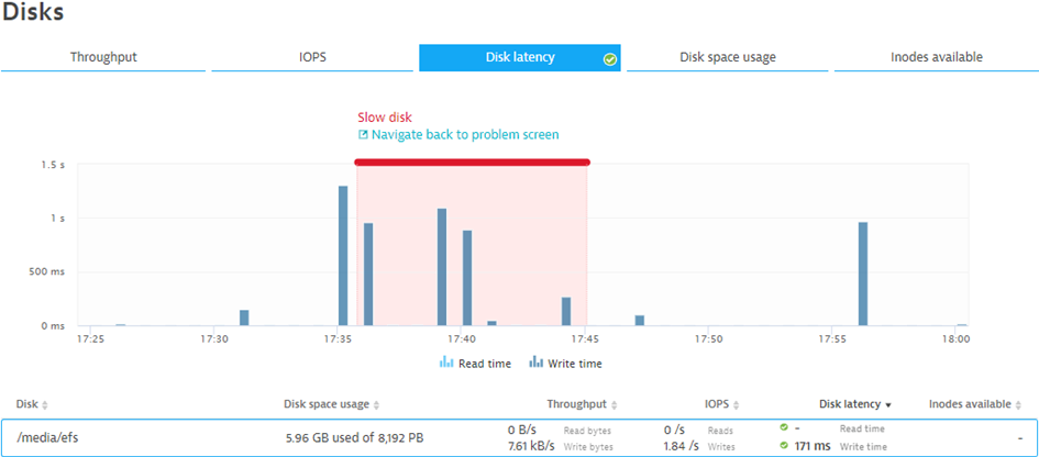 Dynatrace automatically alerts on abnormal behavior of infrastructure such as disk read/write latency