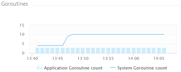 Stable goroutine count after code fix