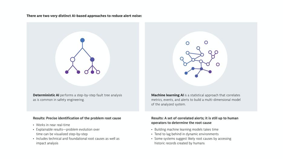 Deterministic AI vs Machine learning AI