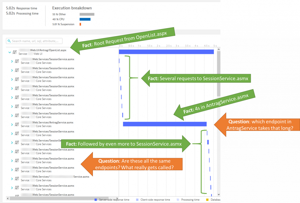 Dynatrace provides automatic distributed tracing and lets you navigate through the PurePath to identify architecture or performance issues.