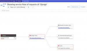 Screenshot Django Service Flow