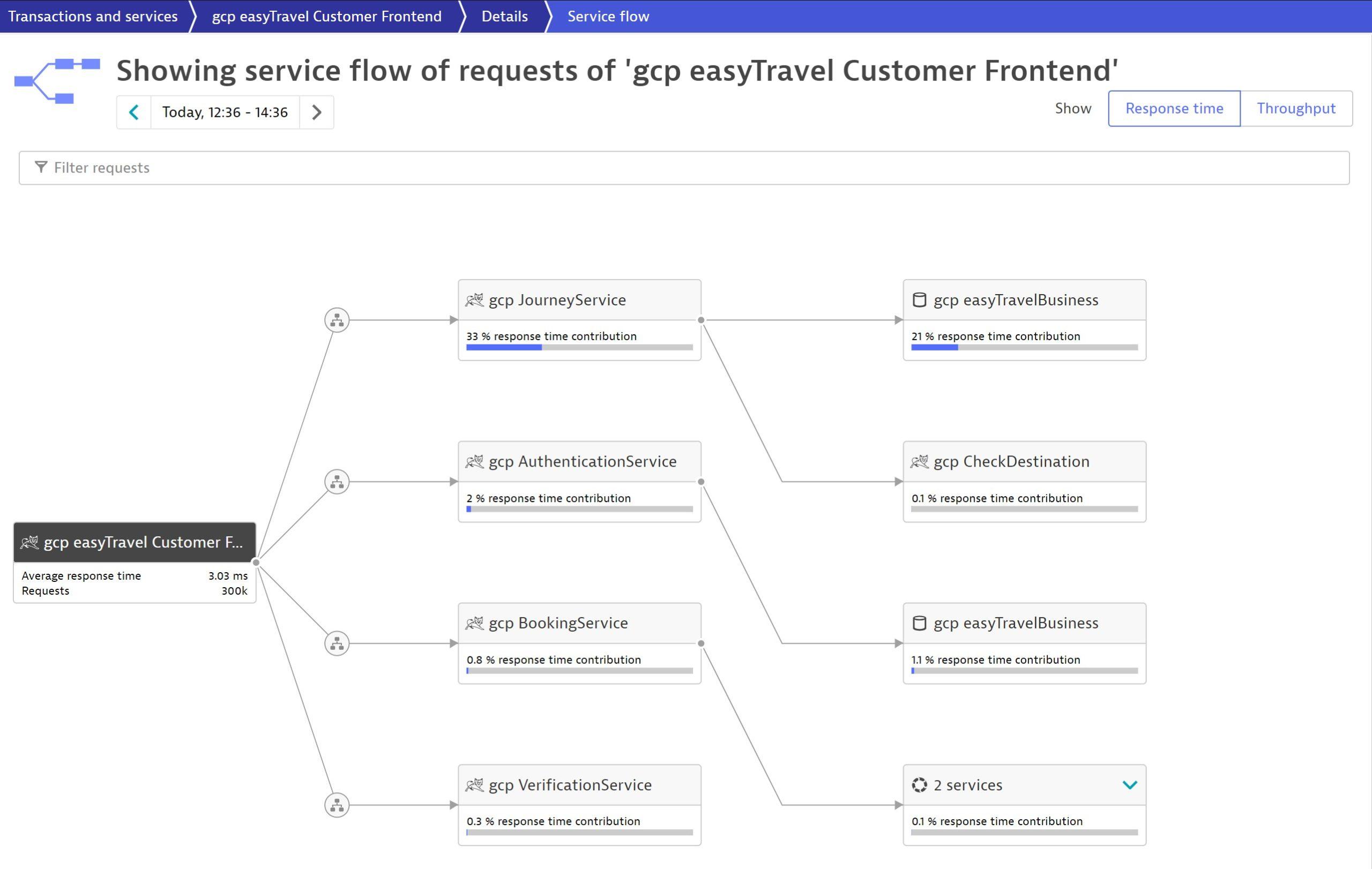 Service Flow in Dynatrace