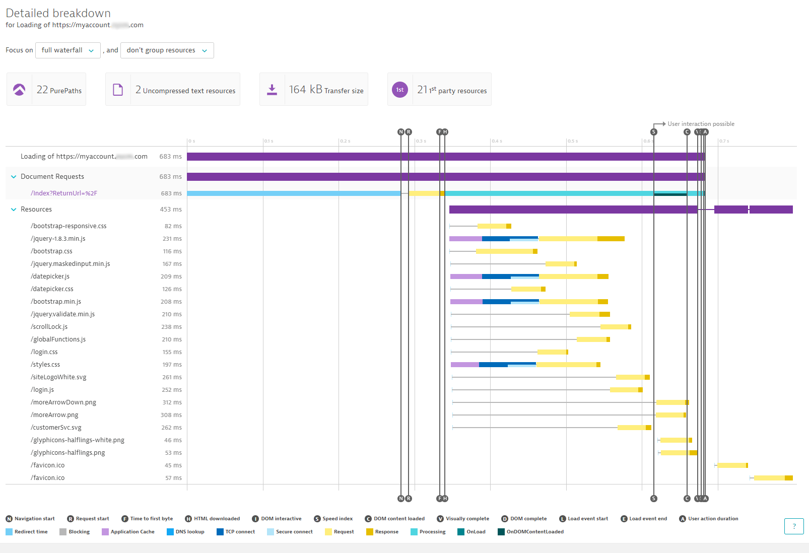 Dynatrace provides detailed web performance waterfall breakdowns including top findings that can be addressed immediately by developers.