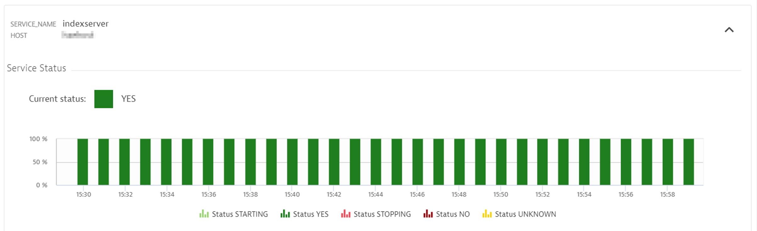 Dynatrace SAP HANA DB Service Status Metric