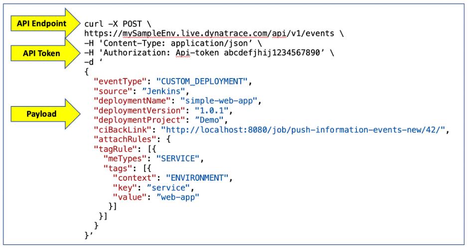 Code snippet Dynatrace API