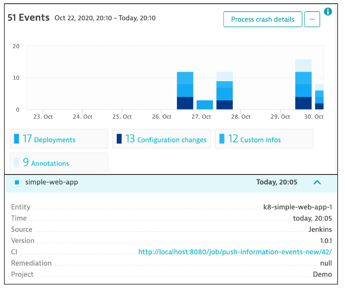Dynatrace screenshot - deployment event that was created from that API call with all the detail for the source, version, and pipeline job that performed the deployment