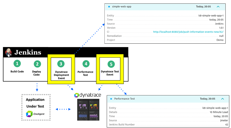 Graphic Dynatrace and Jenkins
