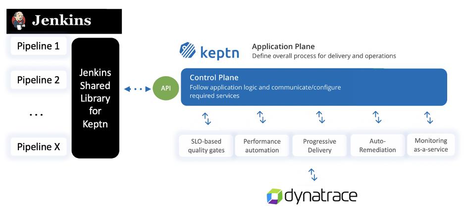 Graphic Jenkins - keptn - Dynatrace