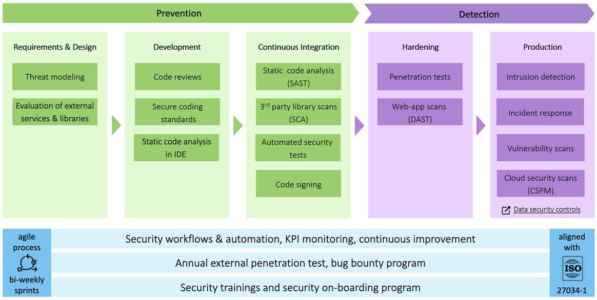 Dynatrace secure development controls overview