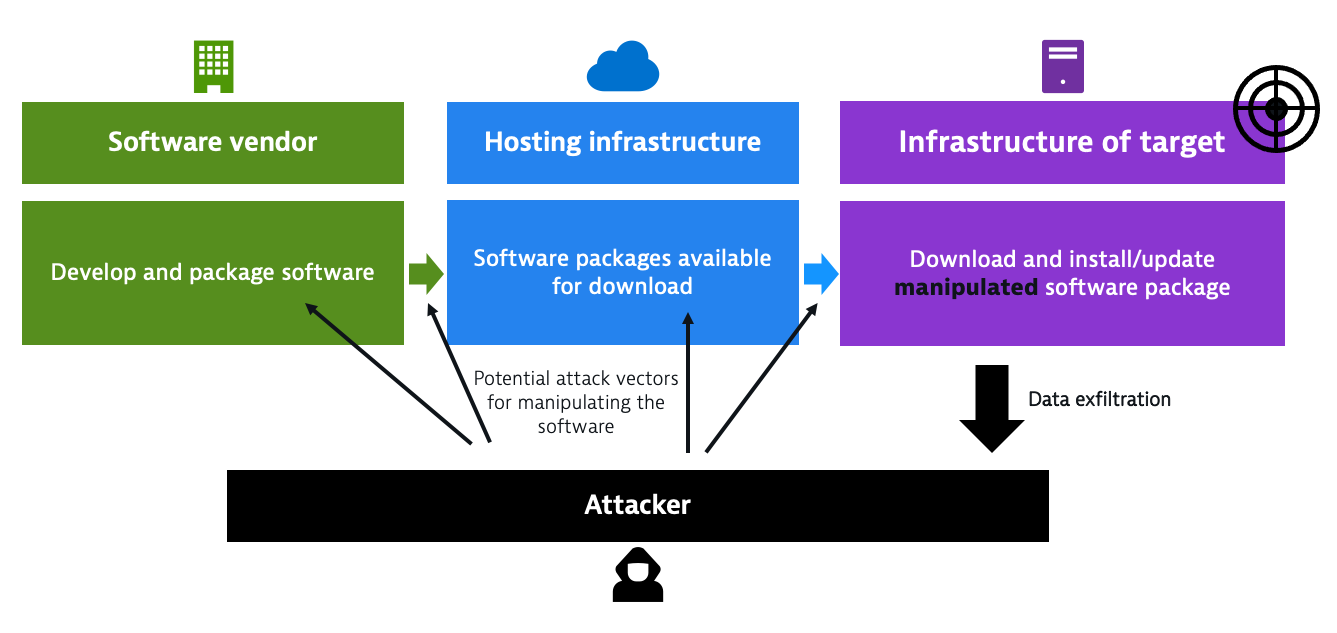 Software supply chain attack example
