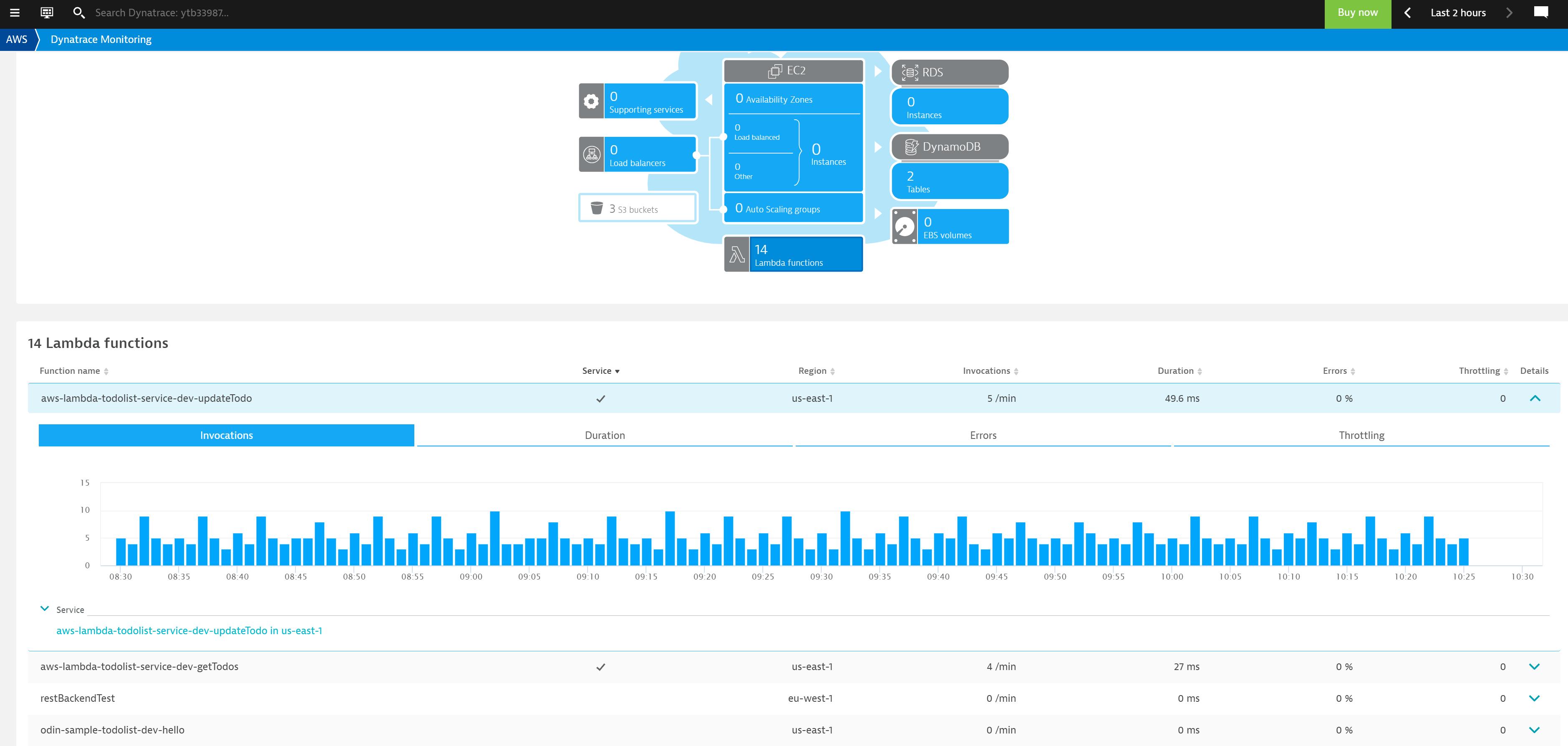 AWS dashboard showing CloudWatch metrics for the 14 monitored Lambda functions