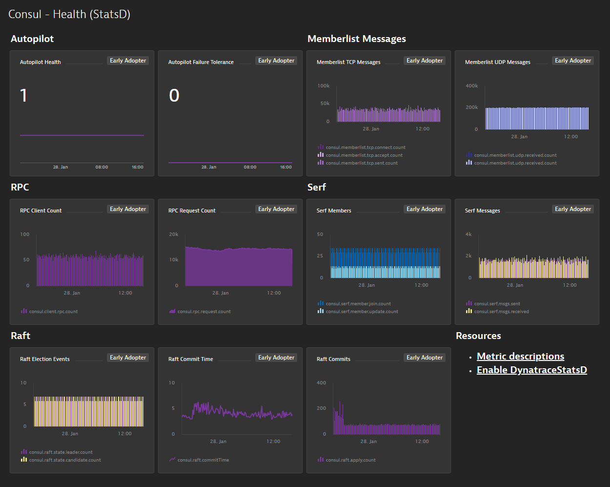 A prebuilt dashboard for Consul available via an extension