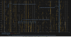 Visualizing the problem noise of the past 7 days across a lot of environments