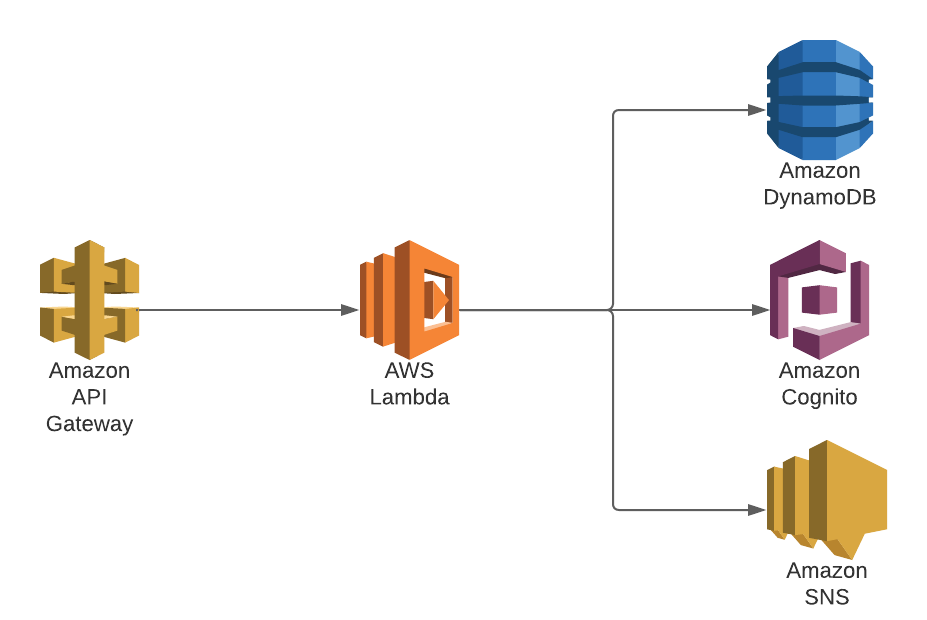 Using lambda functions as gateway to other AWS services