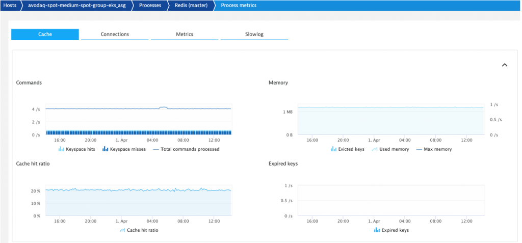 A practical guide to monitoring Python Applications with Dynatrace
