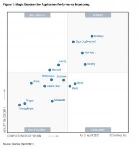 Dynatrace again named a Leader in 2021 Gartner Magic Quadrant for APM, received highest scores in 4 of 5 use cases in 2021 Gartner Critical Capabilities for APM.
