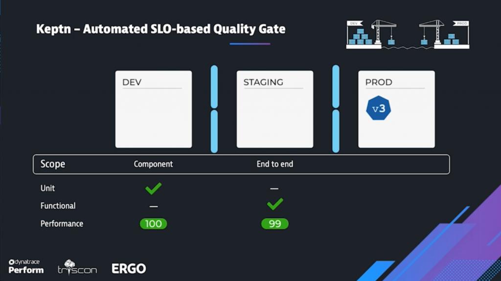 SLO-based quality gates with Keptn