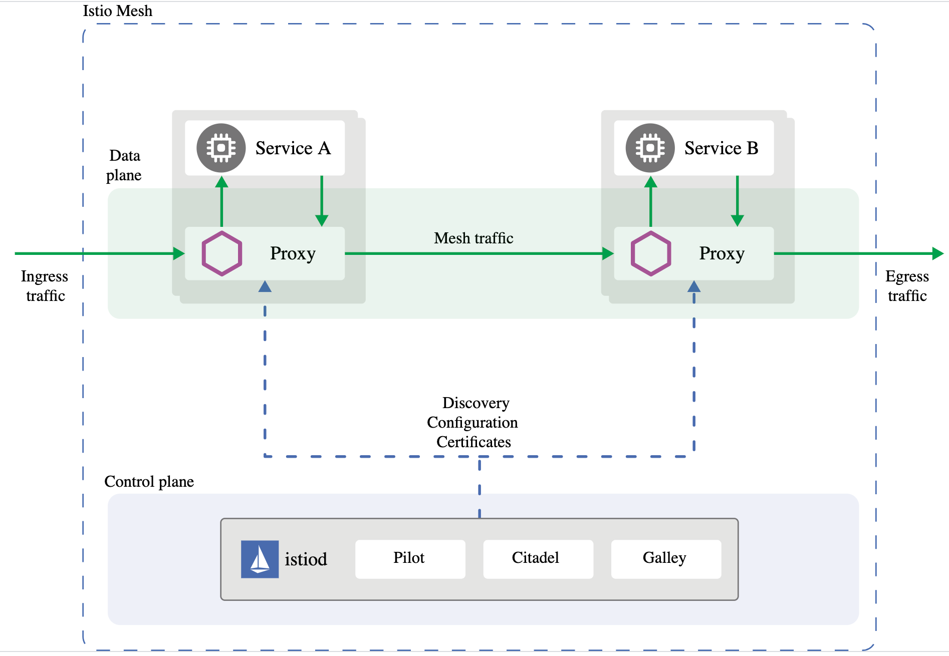Istio service mesh uses sidecar proxies to manage traffic between services