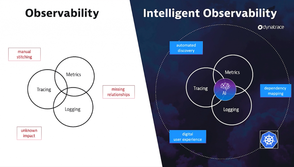 Kubernetes monitoring needs automatic and intelligent observability