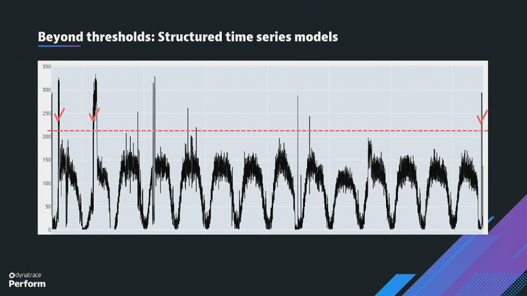structured time series